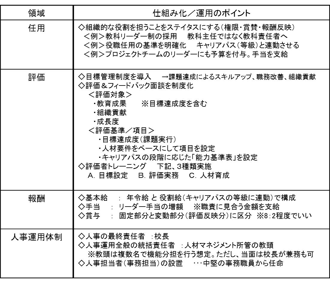 """""""人材マネジメントの「私学スタンダード」(推奨モデル)""""の図"""