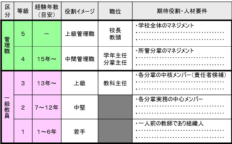 """""""キャリアパスのイメージ""""の図"""