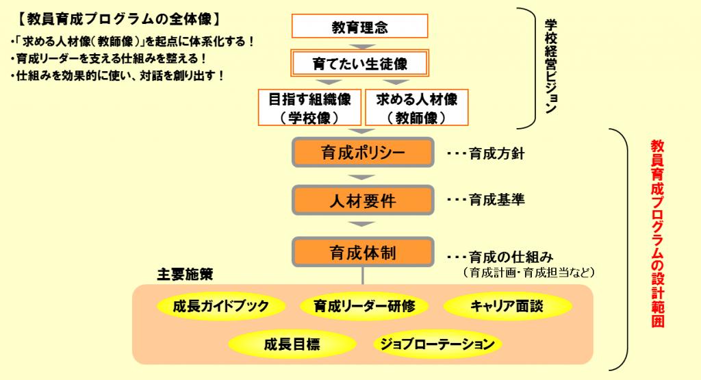 """""""人材育成支援の活動内容 標準"""" の図"""