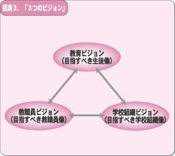 3つのビジョン
