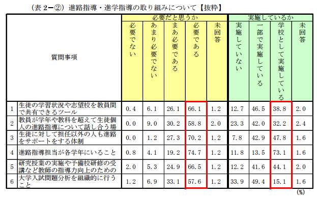 %e8%a1%a82-%e2%91%a1