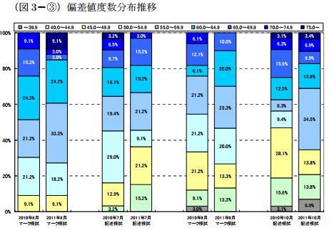 %e5%9b%b33-%e2%91%a2